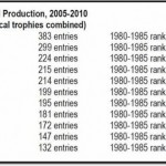 Maine Drops to 25th Ranking in Boone & Crockett Trophy Whitetail Ranking