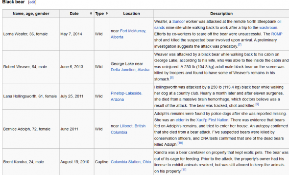 List_of_fatal_bear_attacks_in_North_America_-_Wikipedia,_the_free_encyclopedia_-_2014-05-09_08.26.35