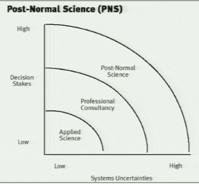 PostNormalScience