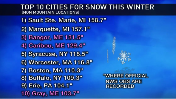 SnowfallTotals