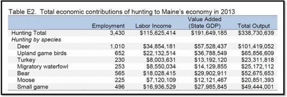 MaineHuntingEconomics