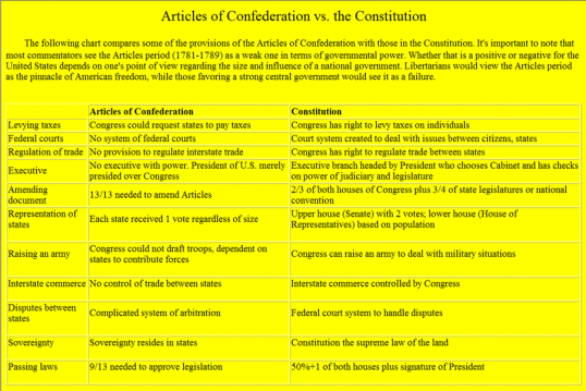 Articles-of-Confederaton-vs-1