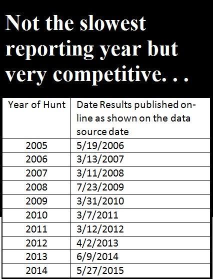 10-yearharvestreportdates